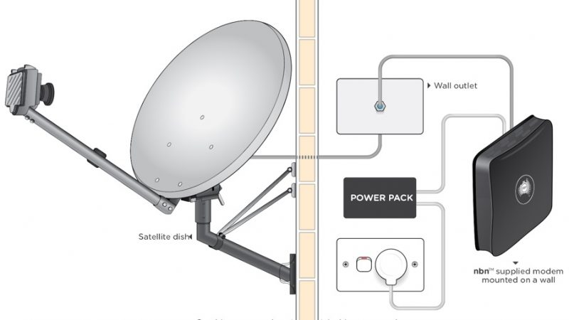 Types of NBN Connections