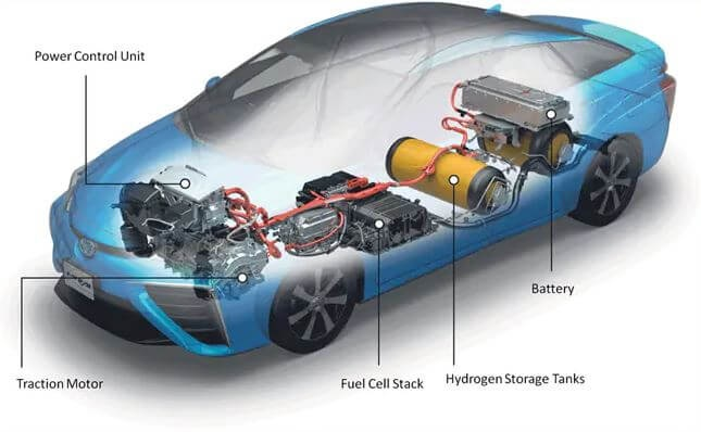 Hydrogen Fuel-Cell Cars