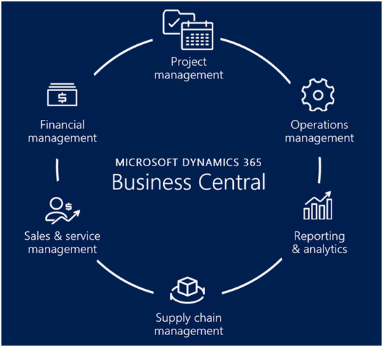 Microsoft Dynamics 365 Business central – An evolution of Dynamics NAV