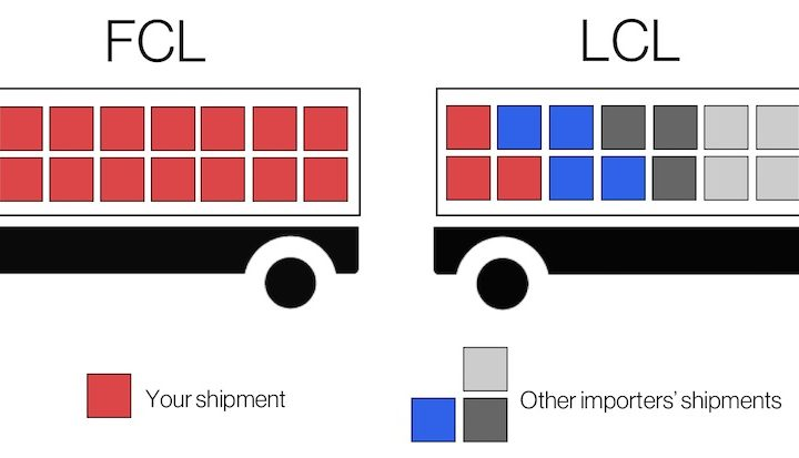 What is the Difference Between FCL and LCL?