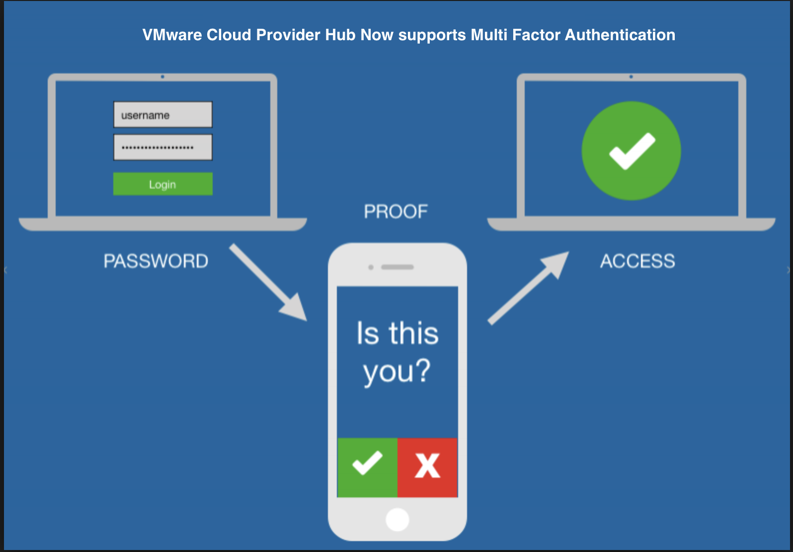 Multi-factor Authentication: Why It's Important for your Business