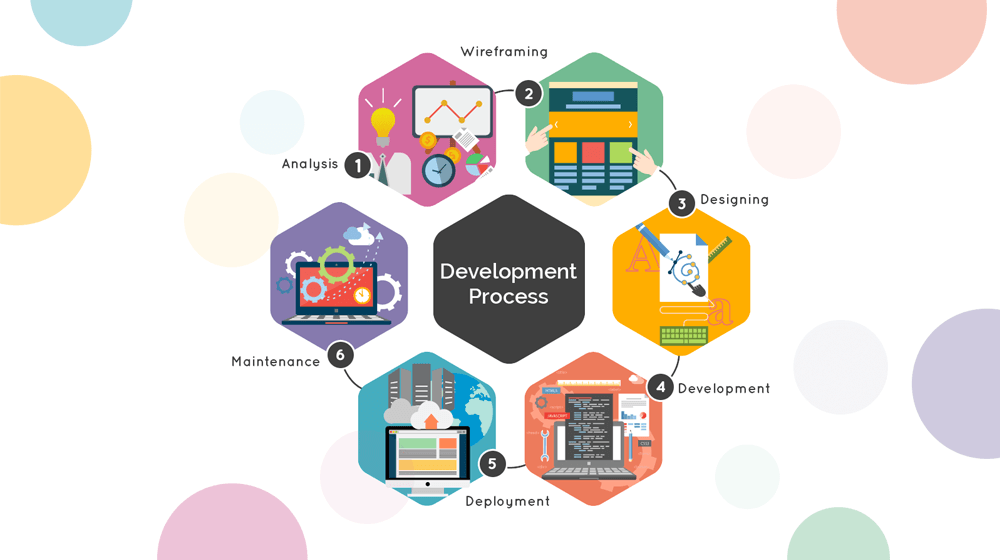 Step by Step Process to Become A Mobile App Developer