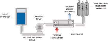 Hydrogen Compression Fundamentals: Here's What You Need To Know